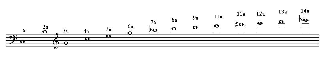 増4度(減5度)の振動比率は下の表によると7:10(シbとミ)8:11(ドとファ#)になりますが、8:11(ドとファ#)は除外して考えます。11倍音のファ#